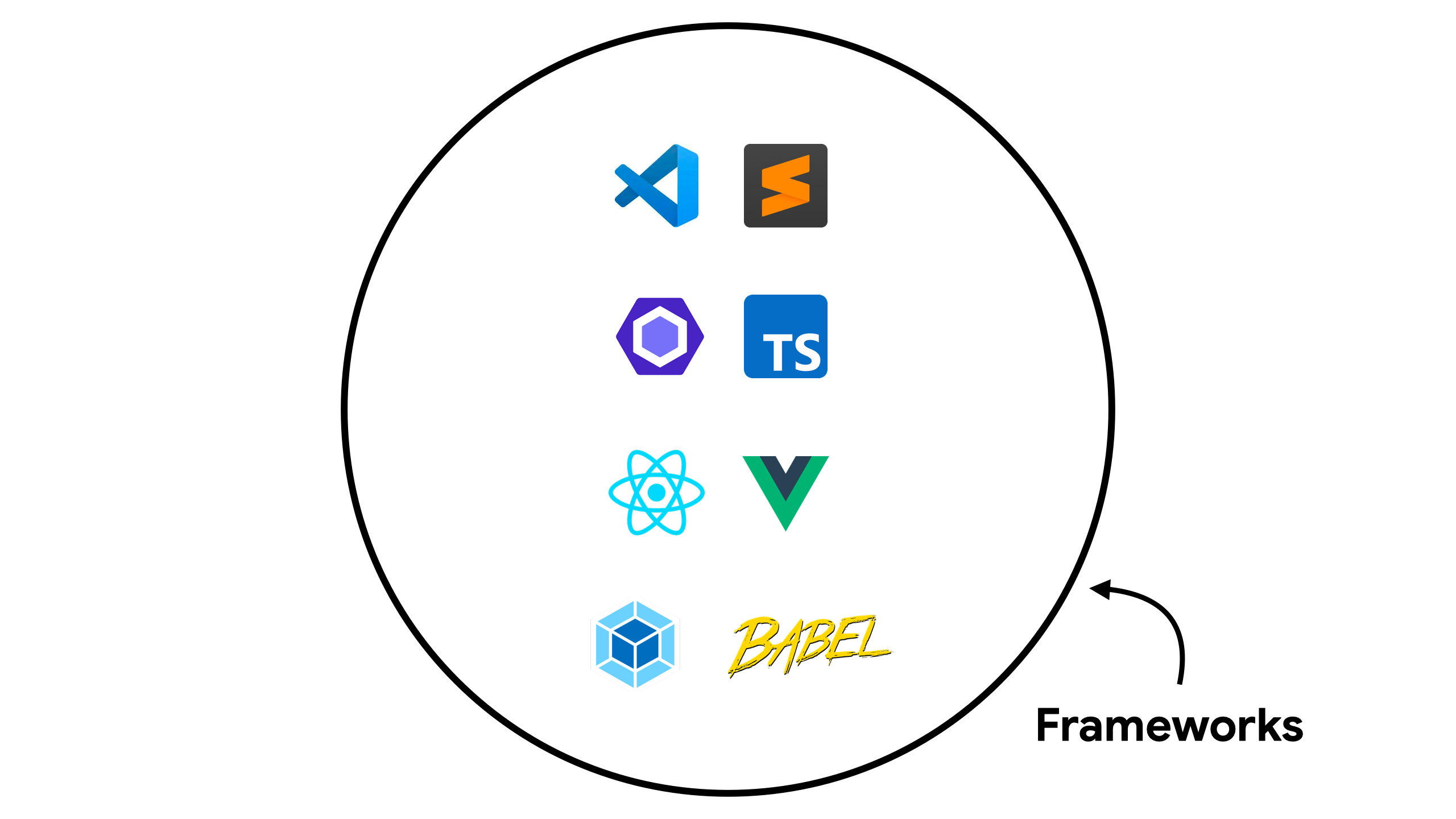 Chart that shows   common tooling in frameworks
