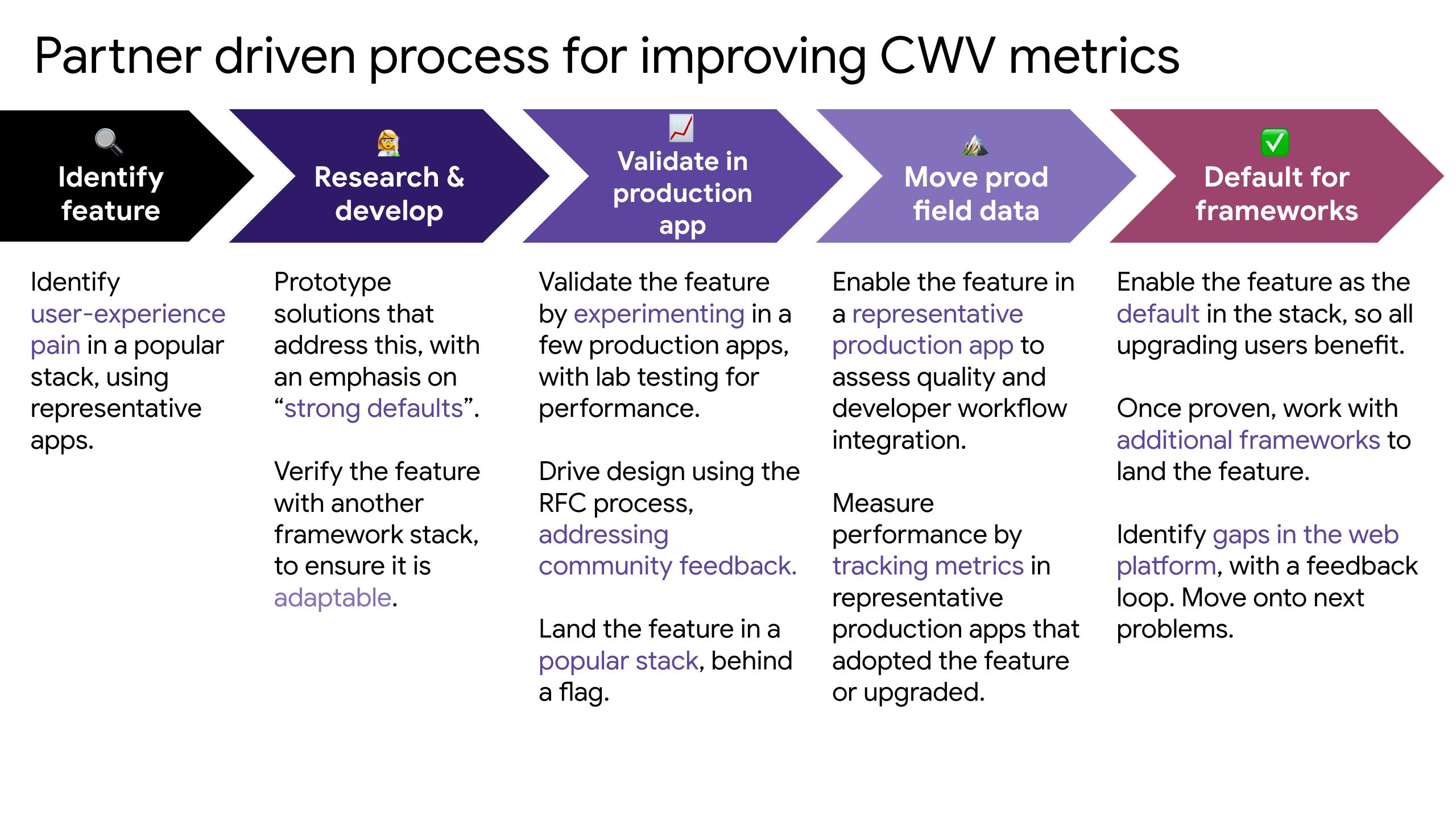 Aurora's partner driven process for improving Core Web Vital metrics