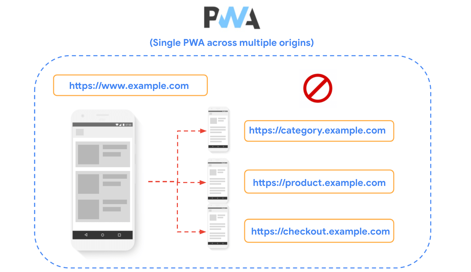 Diagram showing a site divded into multiple origins and showing that technique is discouraged when building PWAs.