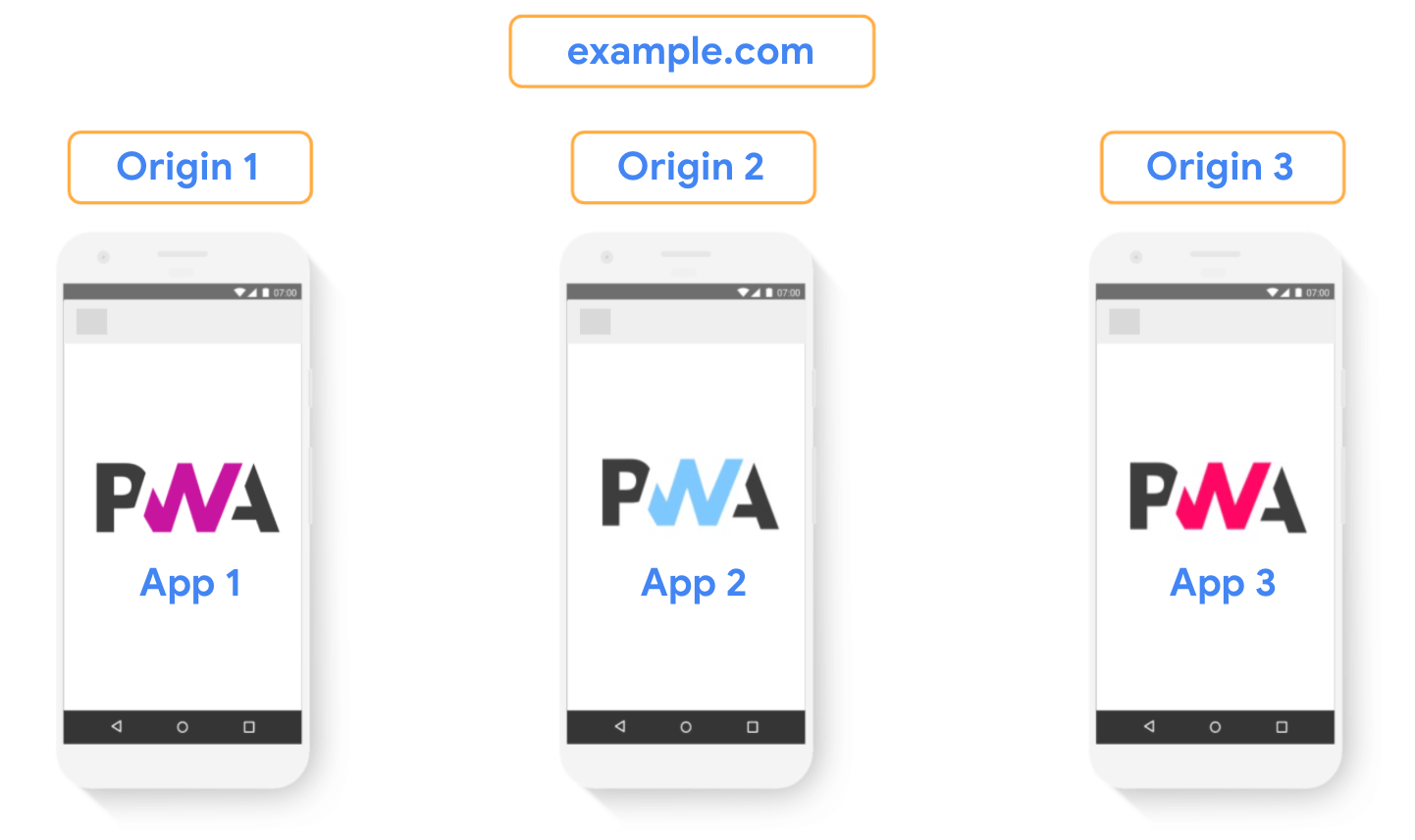Avoid using different origins for site sections of the same site when trying to build a unified Progresive Web App.