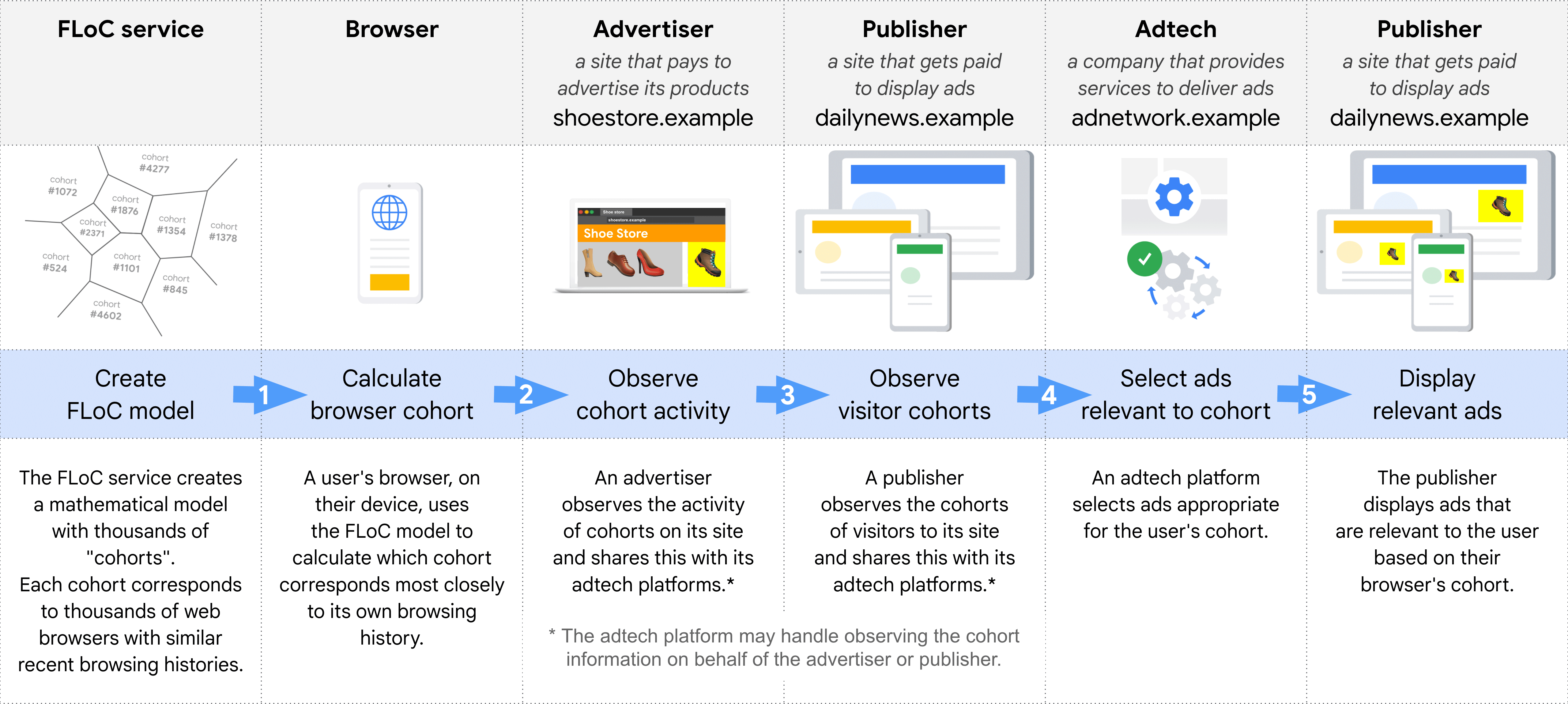 Diagram showing, step by step, the different roles in selecting and delivering an ad using    FLoC: FLoC service, Browser, Advertisers, Publisher (to observe cohorts), Adtech,    Publisher (to display ads)