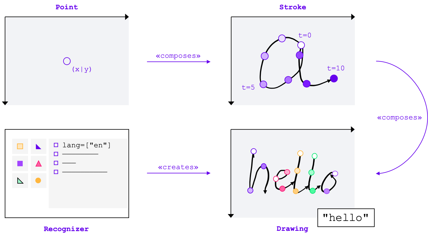 The core entities of the Handwriting Recognition API: One or more points compose a stroke, one or more strokes compose a drawing, that the recognizer creates. The actual recognition takes place at the drawing level.