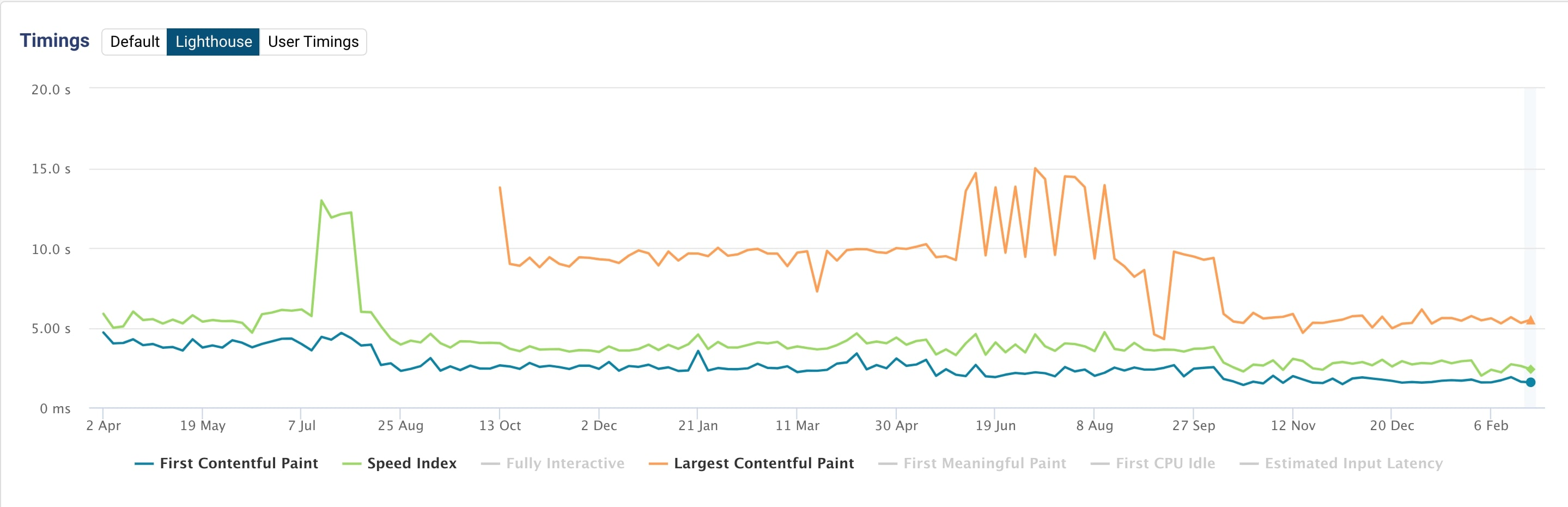 LCP, Speed Index and FCP for a mobile site over time