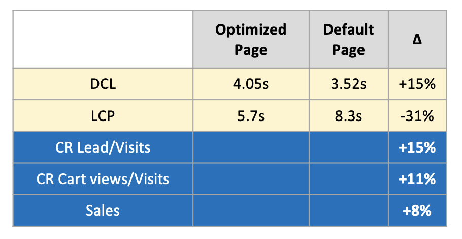 Optimized Page had a DCL of 4.05s and a LCP of 5.7s. Default Page had a DCL of 3.52s and a LCP of 8.3s.