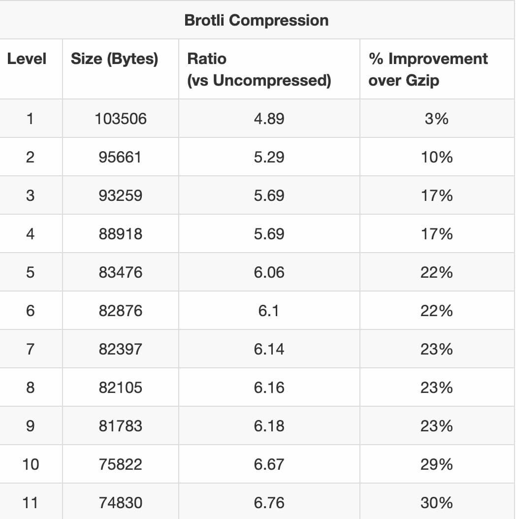 Brotli compression
