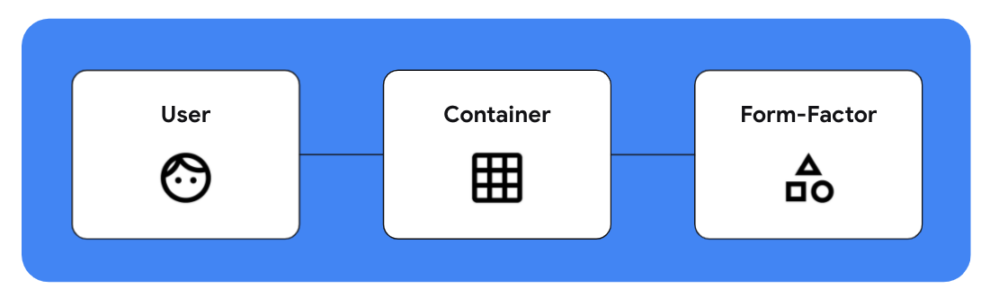 Responsive to the user, container, and form factor