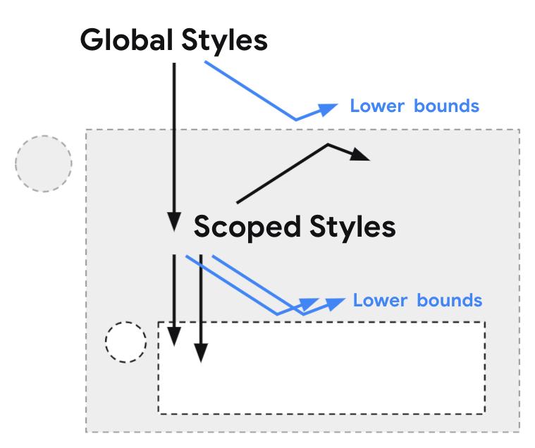 scoped styles diagram
