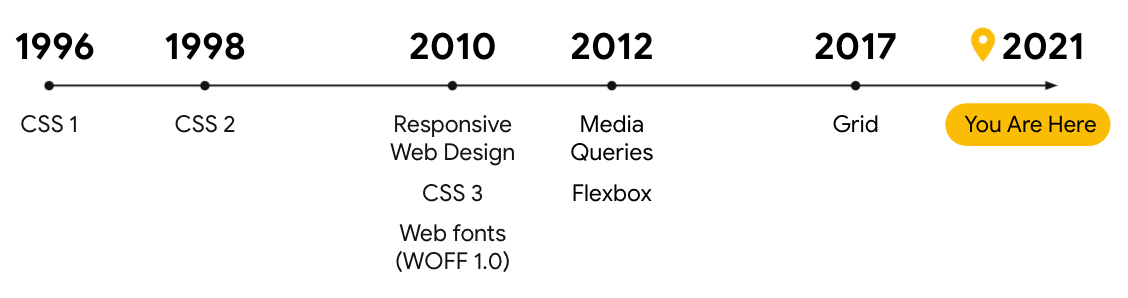 CSS styles timeline