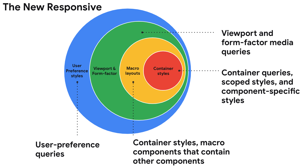A circle of the new responsive