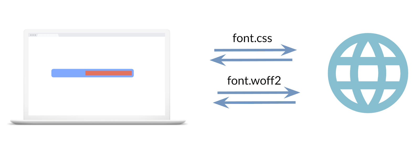 An image showing the two requests made, one for the font stylesheet, the second for the font file.