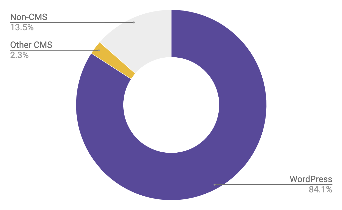 Pie chart showing WordPress making up 84.1% of lazy-loading adoption, other CMSs 2.3%, and non-CMSs 13.5%.
