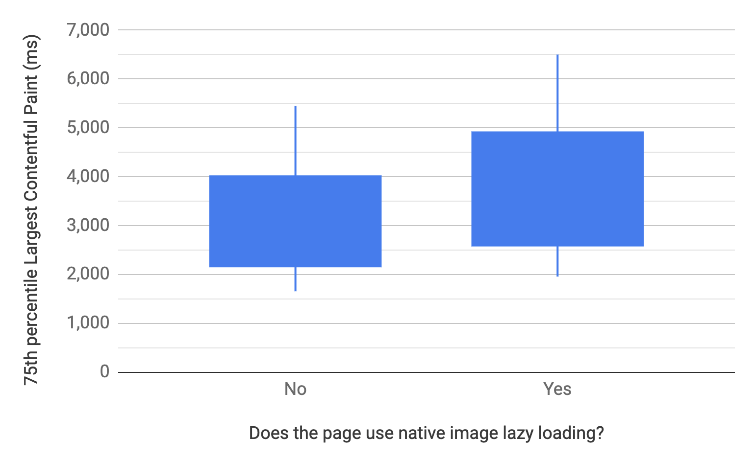 Box and whisker chart showing the 10, 25, 75, and 90th percentiles for pages that do and do not use native image lazy-loading. Comparatively, the LCP distribution of pages that do not use it is faster than those that do.
