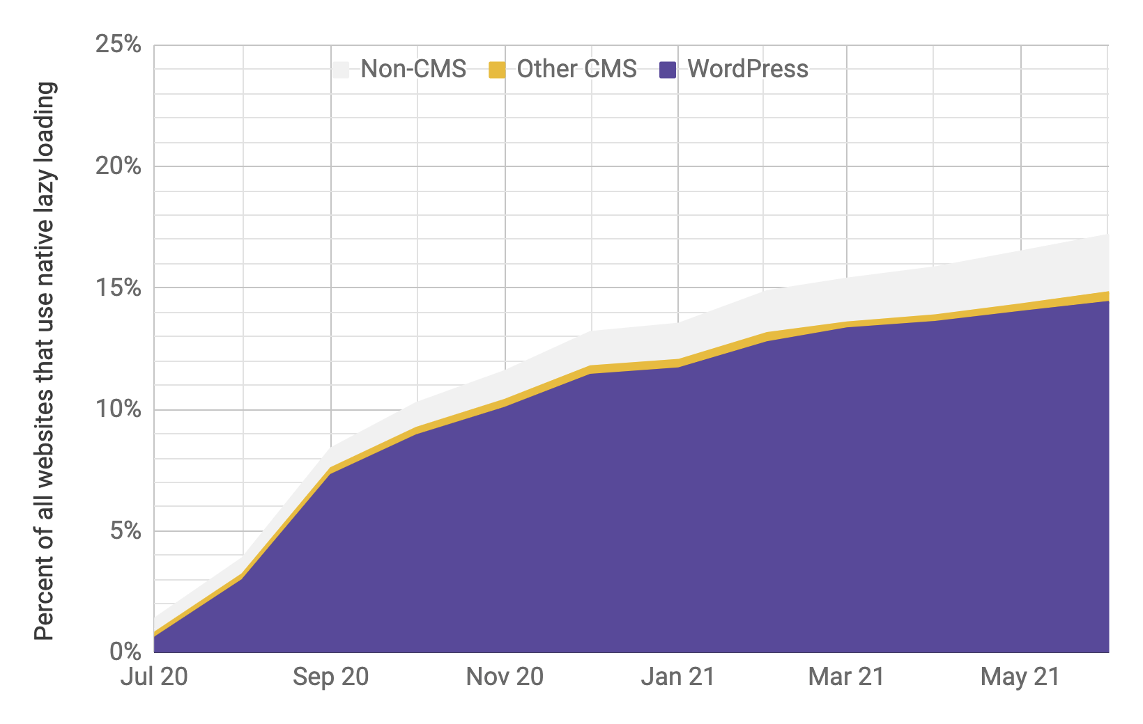 Timeseries chart of lazy-loading adoption with WordPress being the predominant player compared to other CMSs and non-CMSs, with similar proportions to the previous chart. Total adoption is shown to have rapidly increased from 1% to 17% from July 2020 to June 2021.