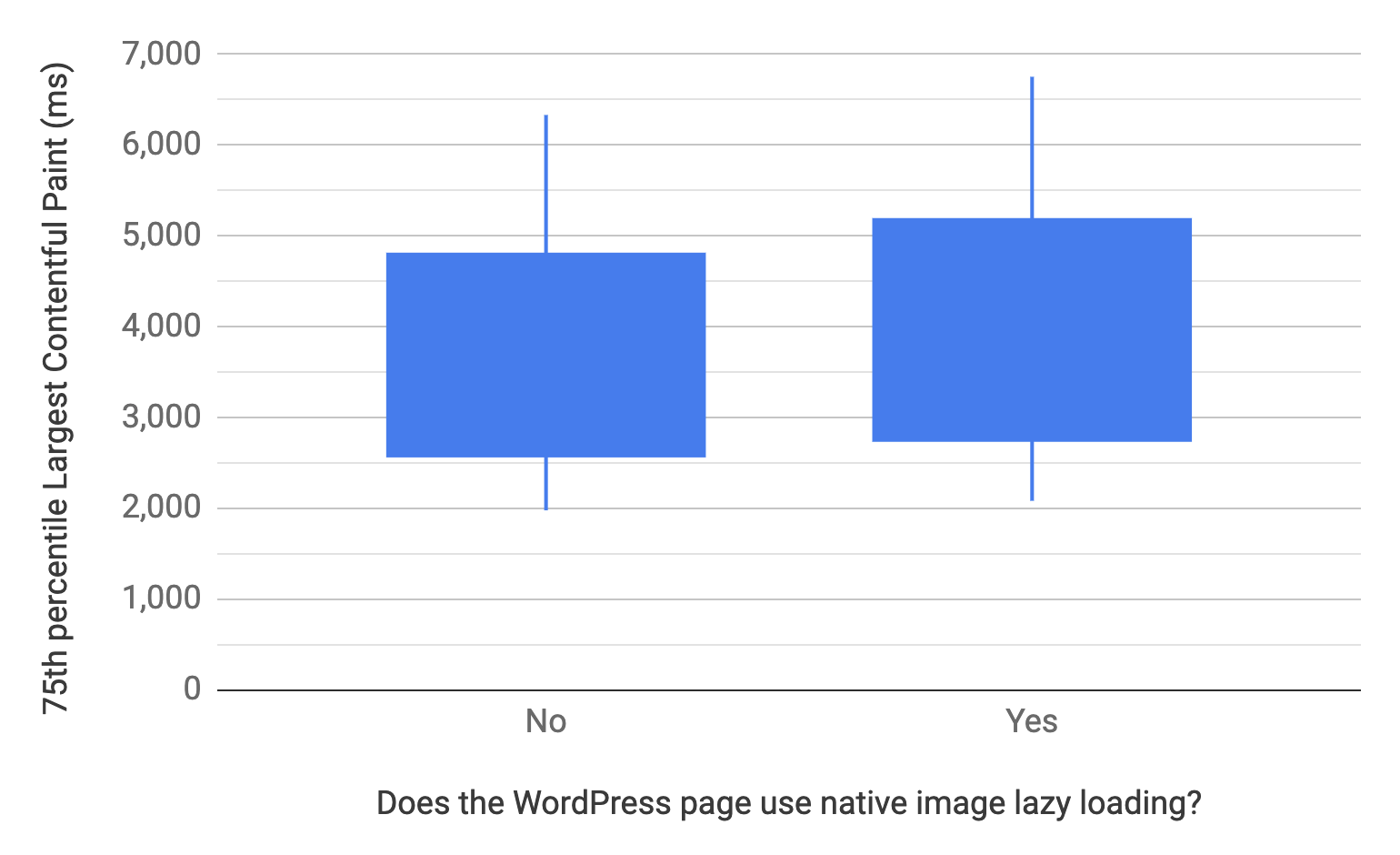 Box and whisker chart showing the 10, 25, 75, and 90th percentiles for WordPress pages that do and do not use native image lazy-loading. Comparatively, the LCP distribution of pages that do not use it is faster than those that do, similar to the previous chart.