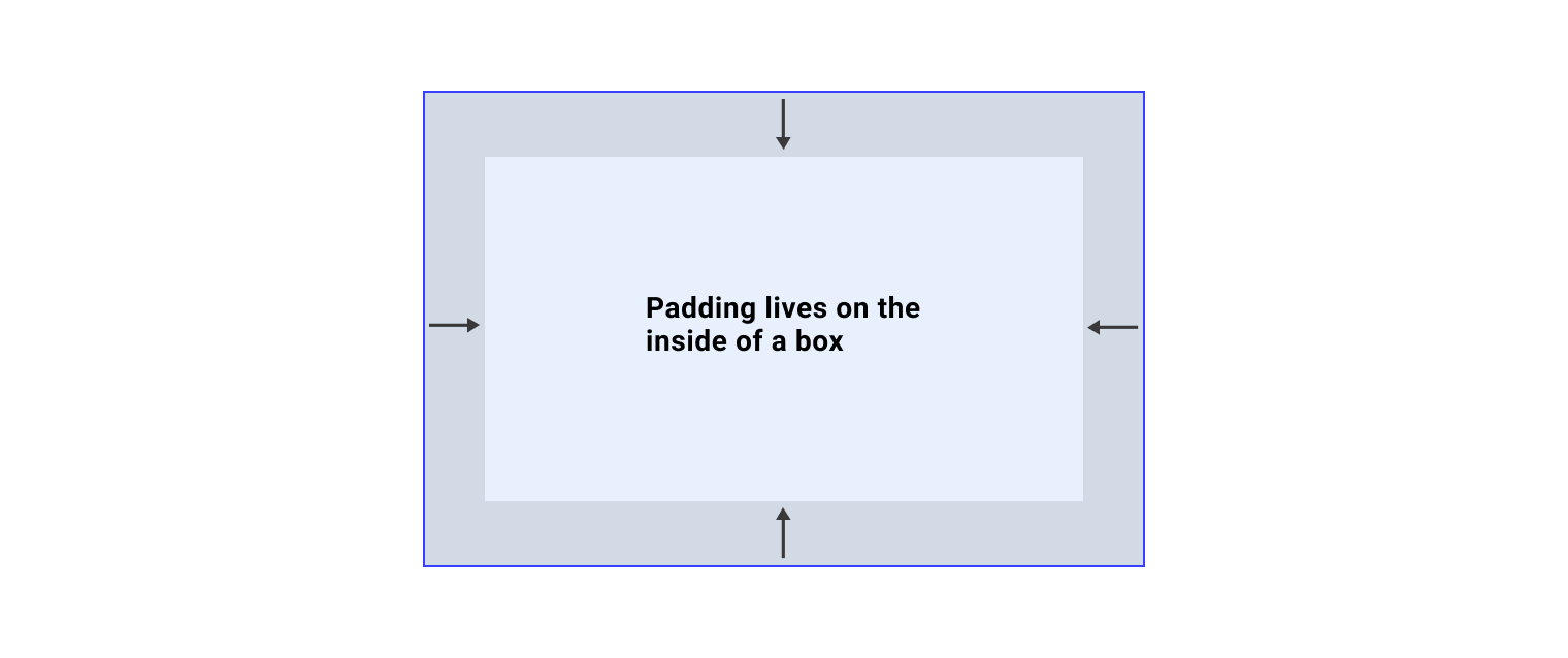A box with arrows pointing inwards to show that padding lives inside a box