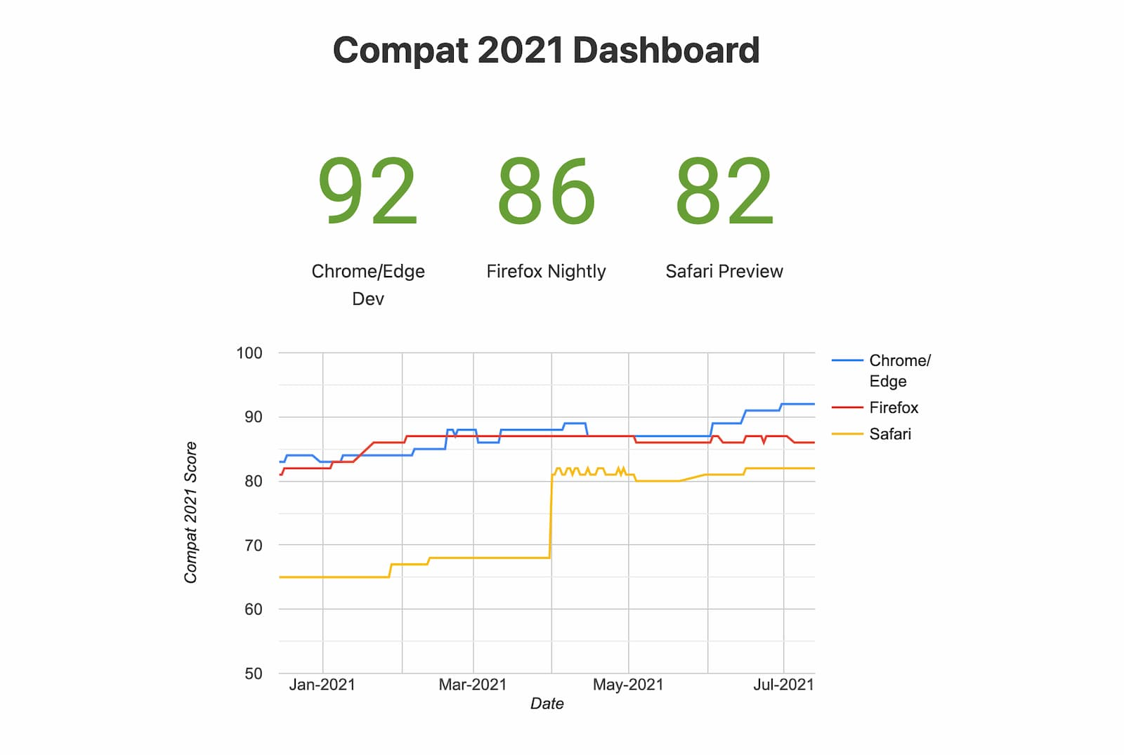 Caption: a snapshot of Compat 2021 Dashboard (experimental browsers)