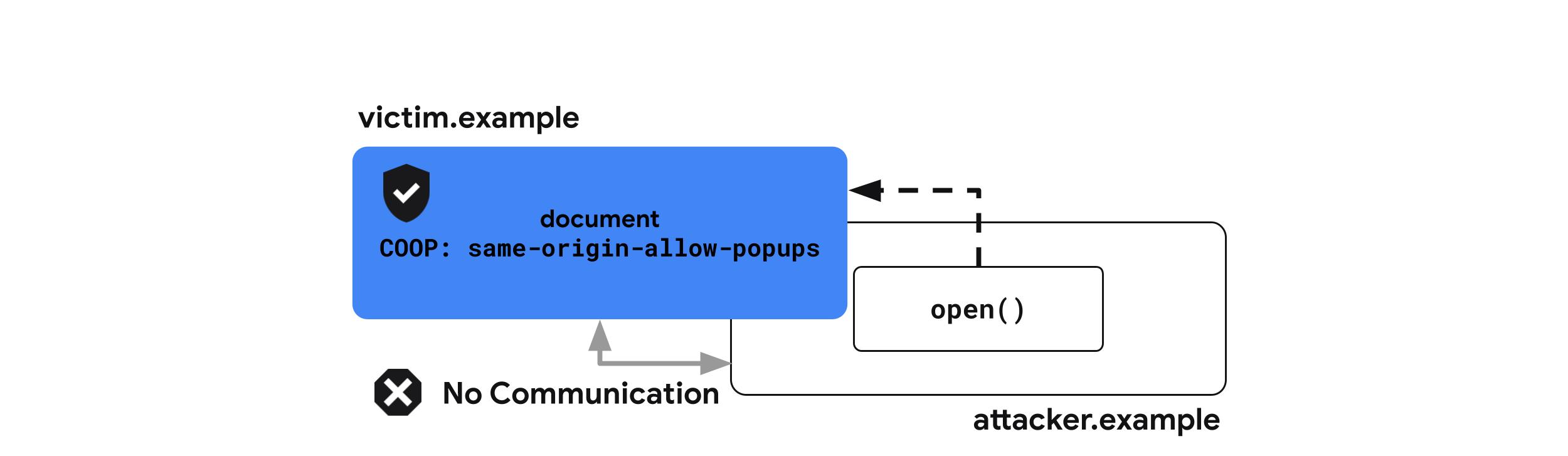 Cross-Origin-Opener-Policy: same-origin-allow-popups
