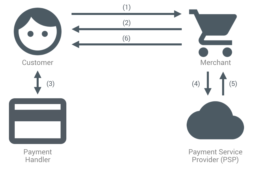 The typical sequence of events in processing a credit card payment on the web