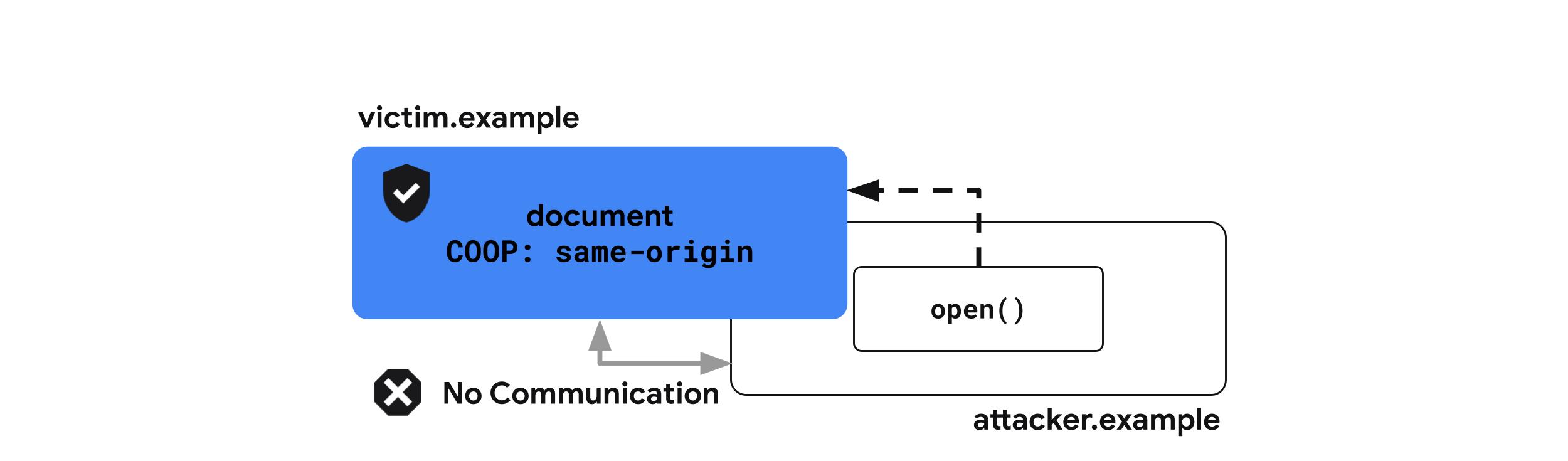 Cross-Origin-Opener-Policy: same-origin