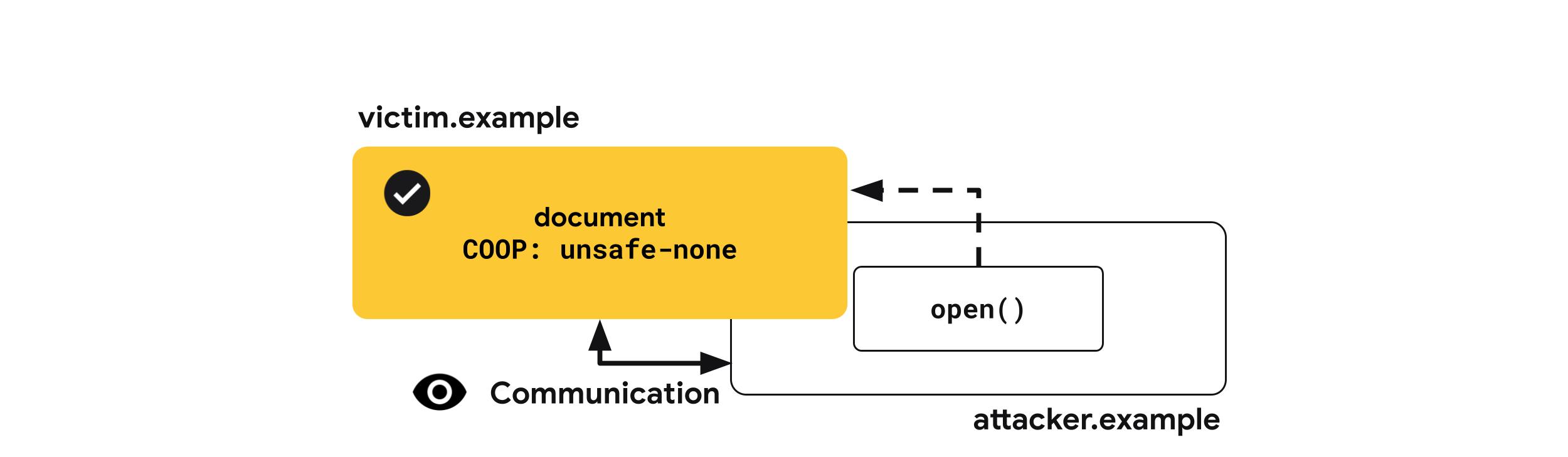 Cross-Origin-Opener-Policy: unsafe-none
