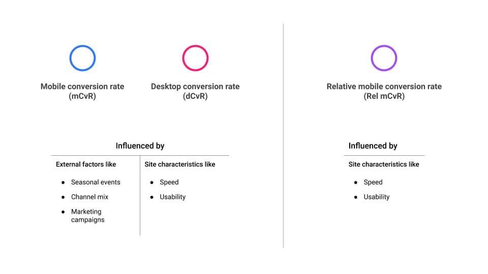 Table showing comparison of mobile/desktop conversion rate and relative mobile conversion rate