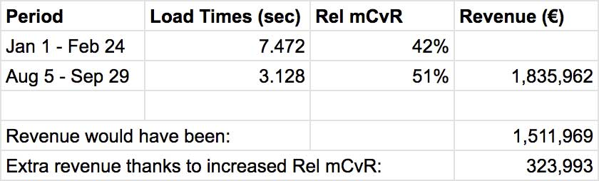 Screenshot: spreadsheet cells showing extra revenue due to Rel mCvR improvements