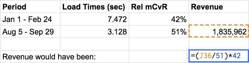 Screenshot: spreadsheet cells showing formula for revenue without Rel mCvR improvements