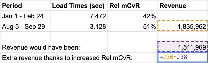 Screenshot: spreadsheet cells showing extra revenue formula