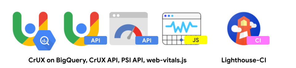 An image of the tools used in step 3: CrUX on BigQuery, CrUX API, PSI API, web-vitals.js, and Lighthouse-CI.