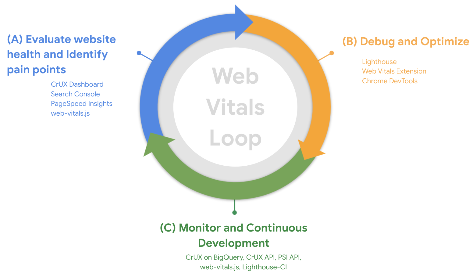 A diagram of the cycle outlined in this article: evaluate website health and identify pain points, debug and optimize, monitor and continuous development.