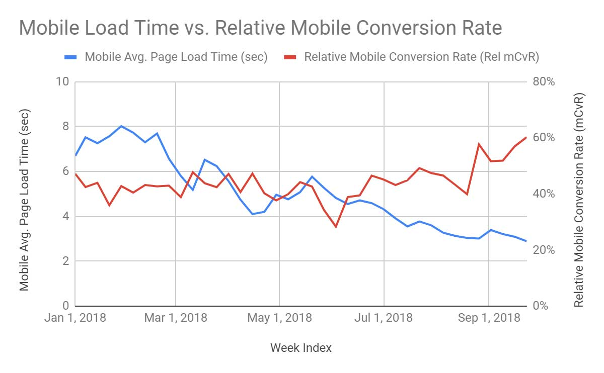 Chart showing mobile load time vs relative mobile conversion rate.
