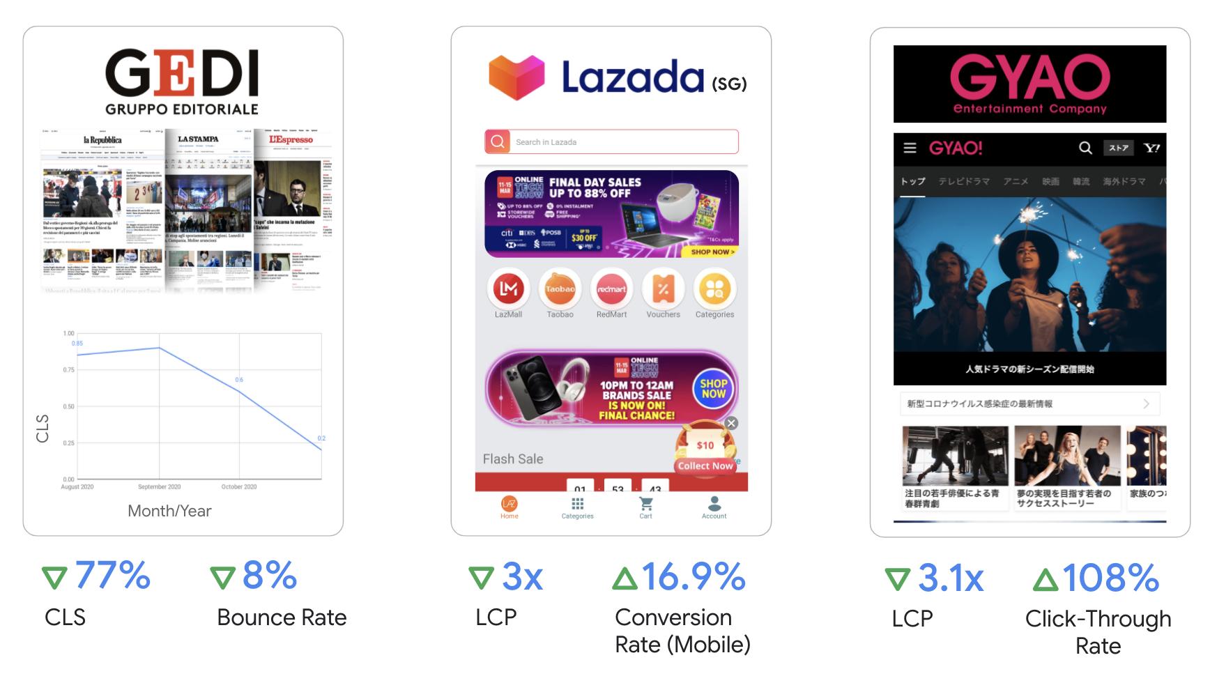 GEDI は CLS を 77% 削減することで直帰率が 8% 減少、Lazada は LCP を 3 分の 1 にすることでモバイルのコンバージョン率が 16.9% 増加、GYAO は LCP 約 3 分の 1 にすることでクリックスルー率が 108% 増加