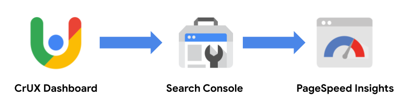Image of the three tools used in this step: CrUX Dashboard, Search Console, PageSpeed Insights.