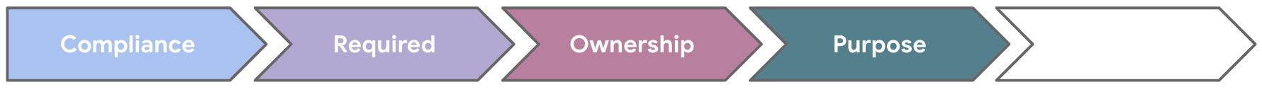 Five arrows, with the first four steps of 'Compliance', 'Required', 'Ownership', and 'Purpose' completed.