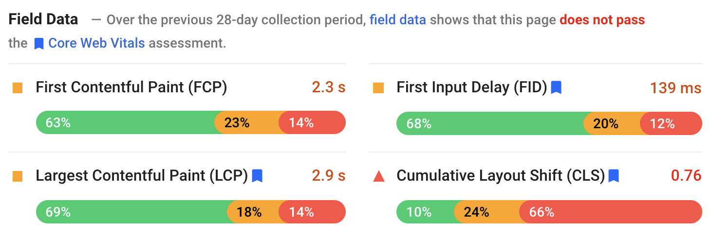 A screenshot of the URL-level CrUX data.