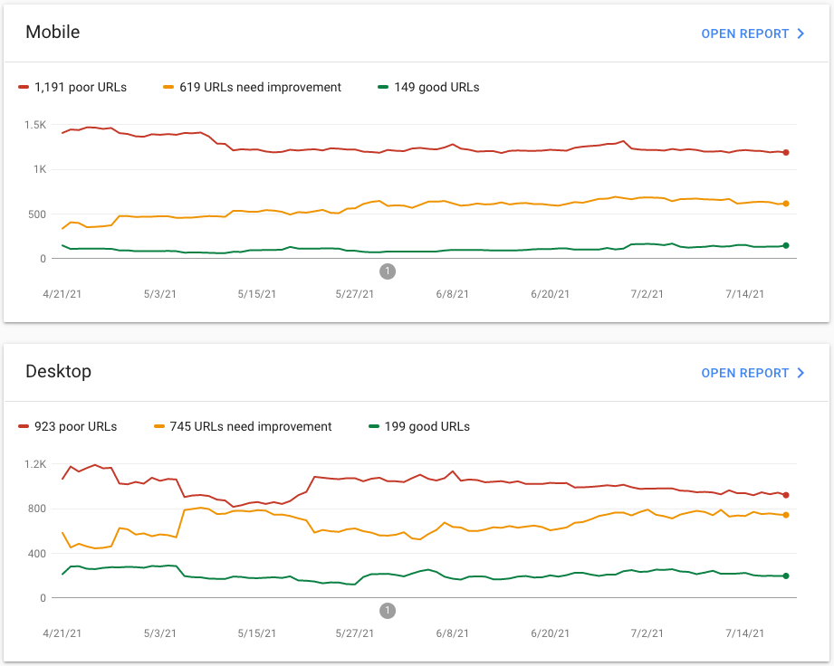 A screenshot of Core Web Vitals charts.