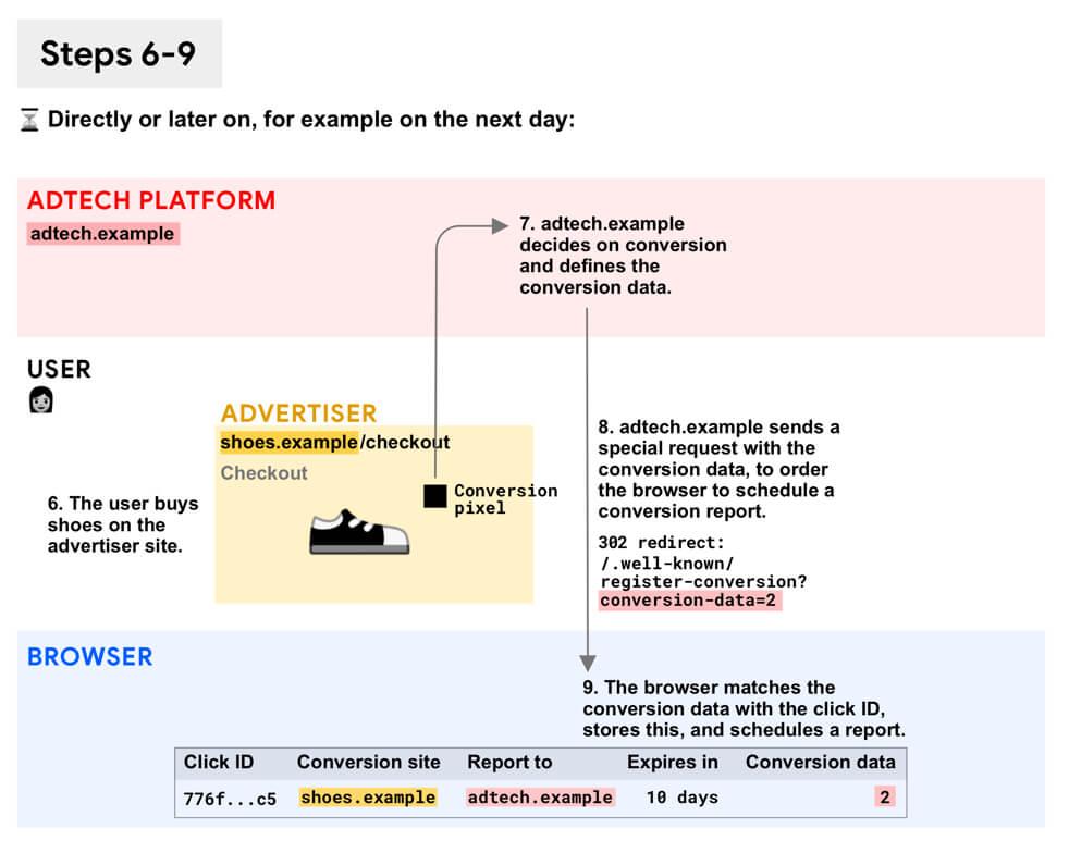図: 変換とレポートのスケジュール