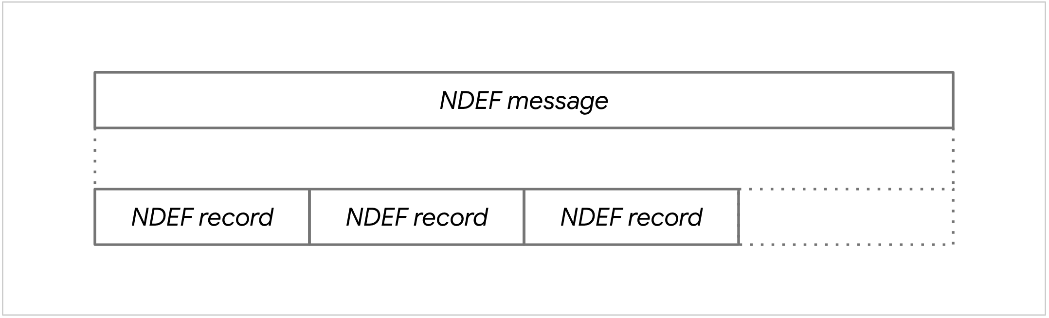 Diagram of an NDEF message