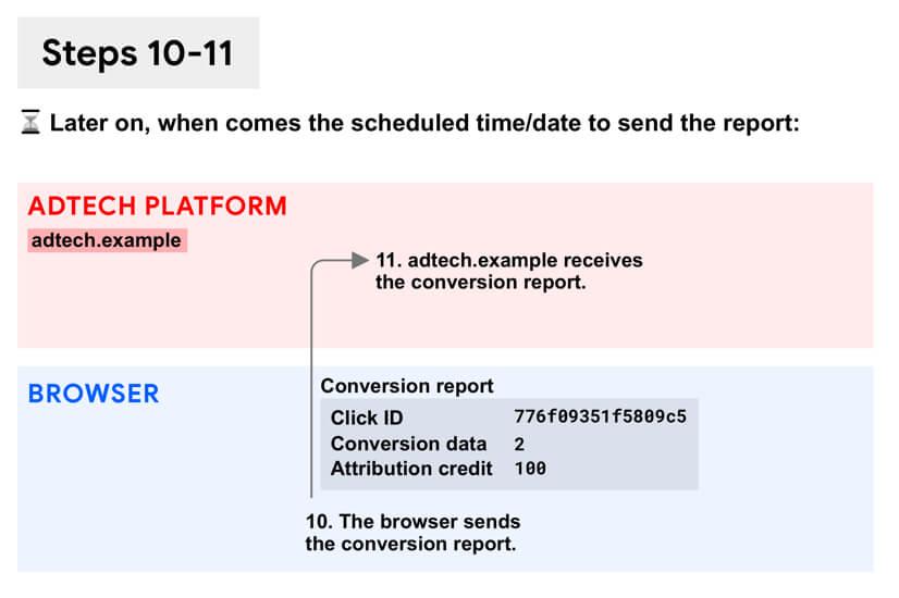 図: レポートを送信するブラウザー