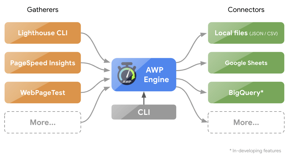 A diagram of AWP's architecture.