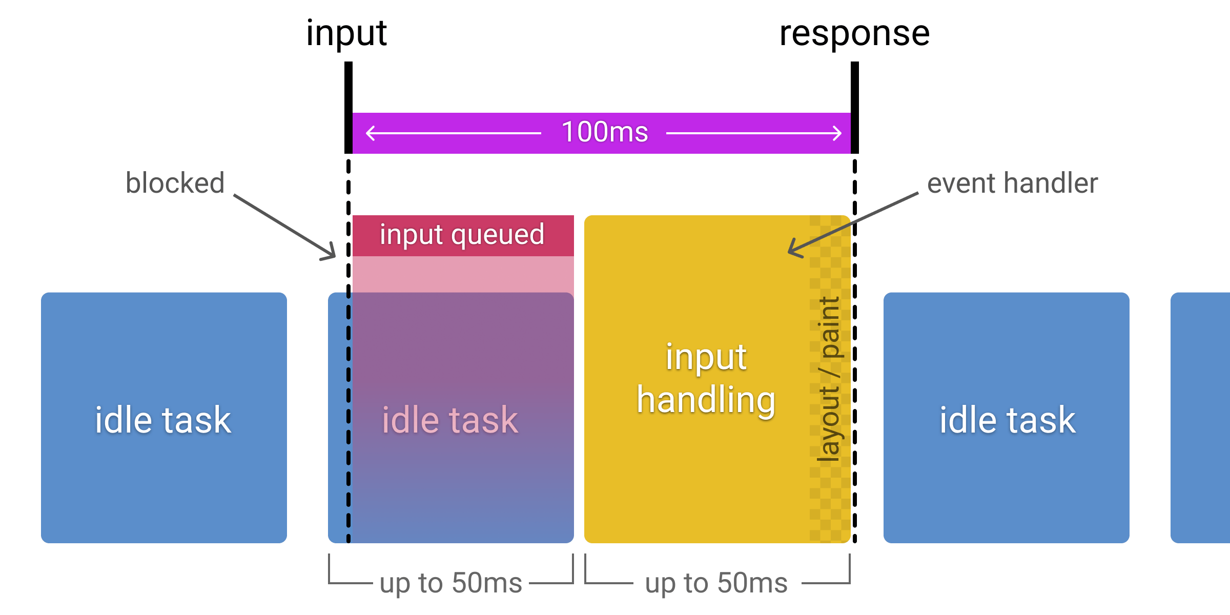 Diagram showing how input received during an idle task is queued, reducing available input processing time to 50ms