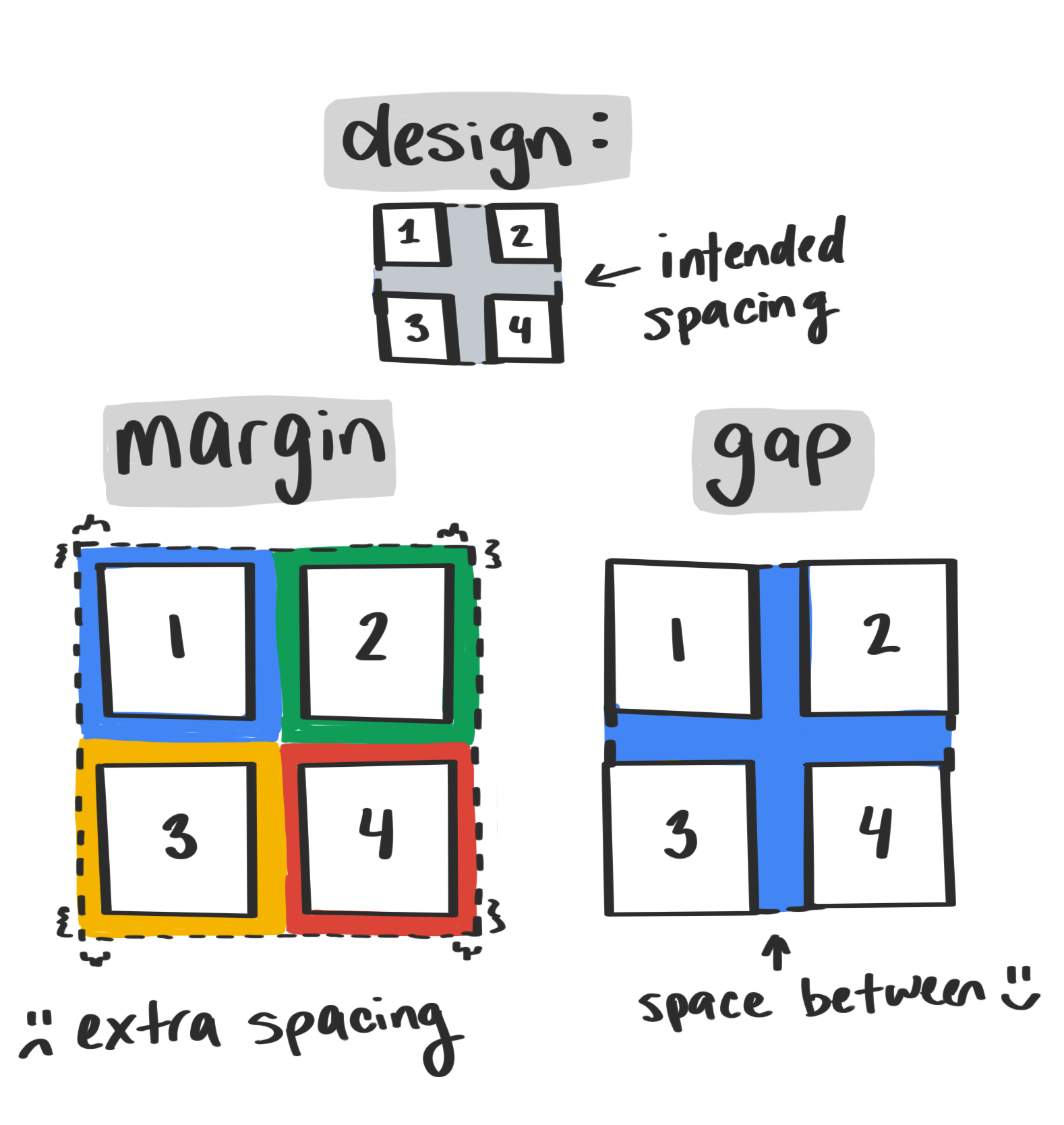 Illustration showing how the gap property avoids unintended spacing around edges of a container element.
