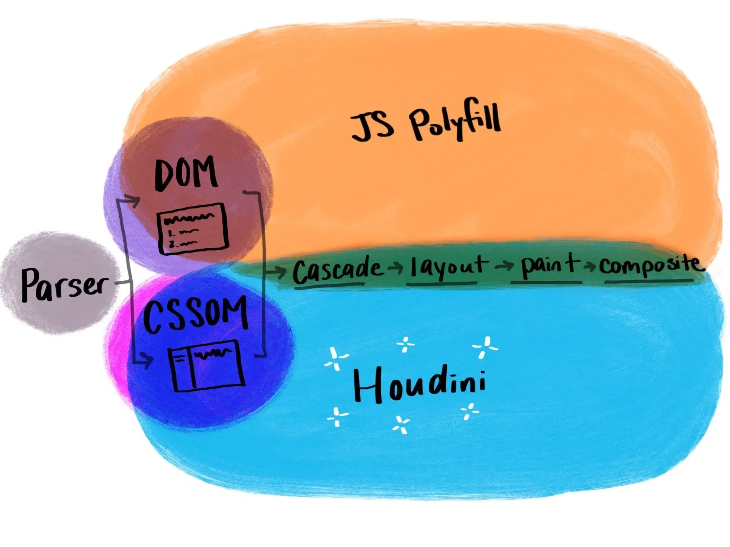 Illustration showing how Houdini works compared to traditional JavaScript polyfills.
