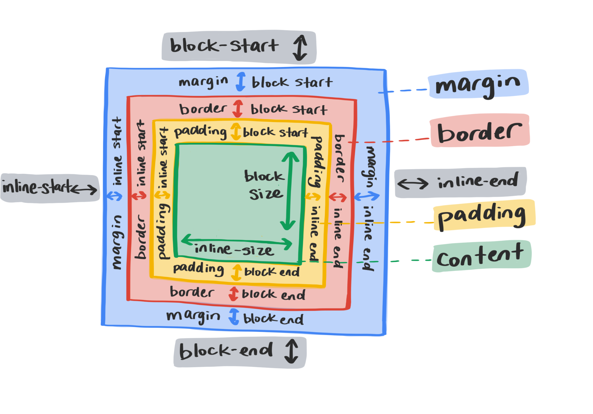 A diagram showing new CSS logical layout properties.