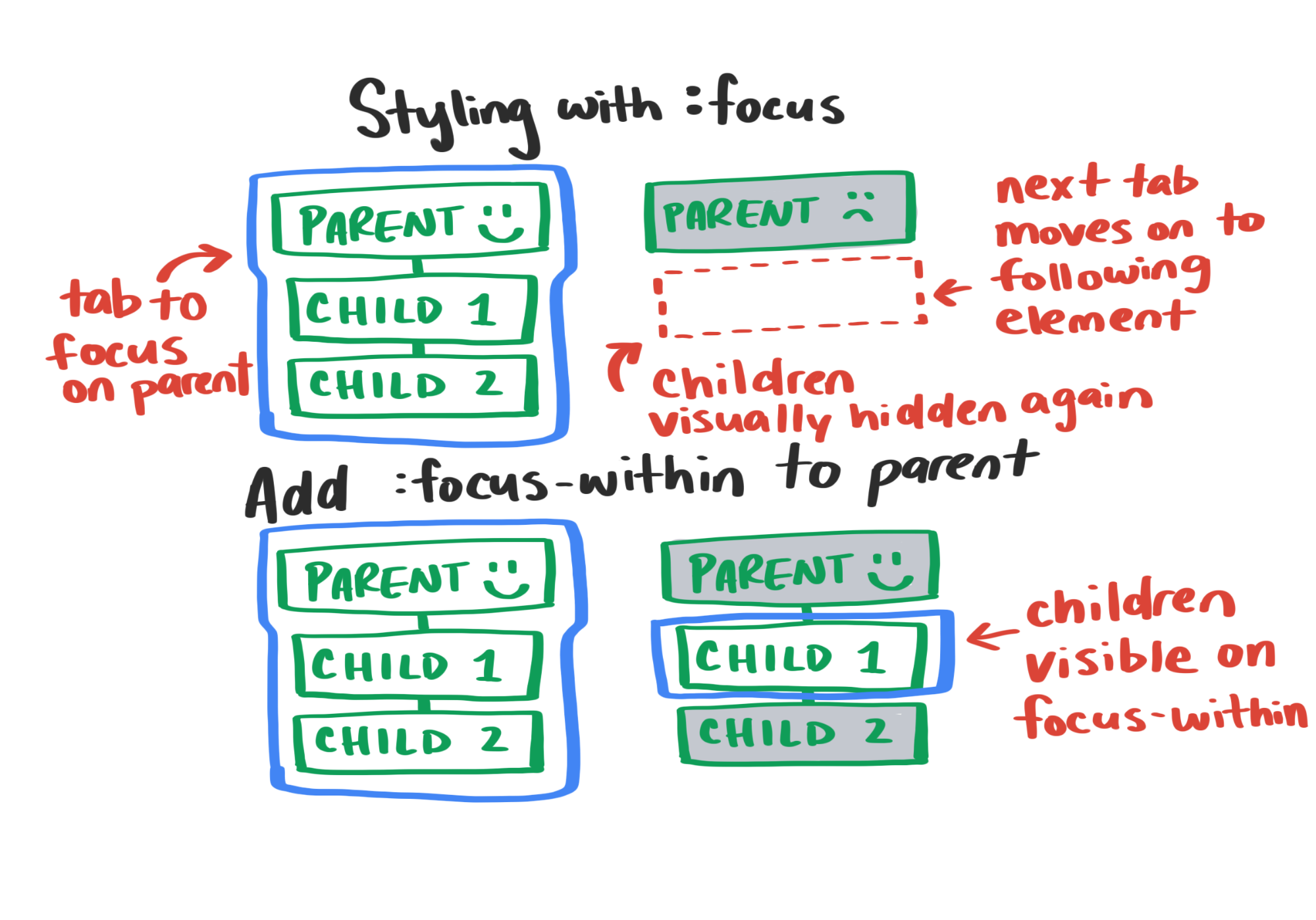 An illustration showing the difference in behavior between focus and focus-within.