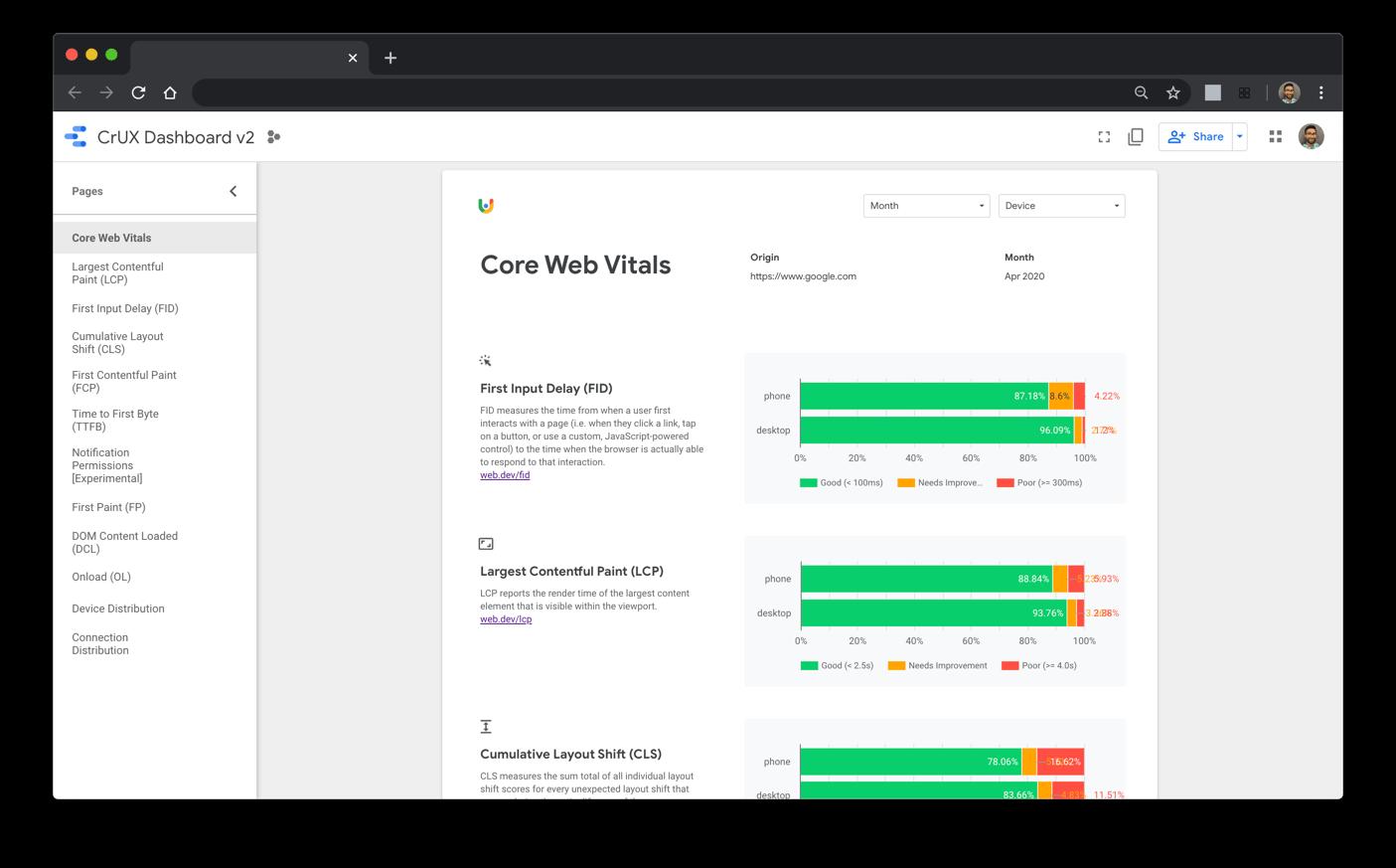 Панель инструментов отчета Chrome UX Report с метриками Core Web Vitals на новой целевой странице