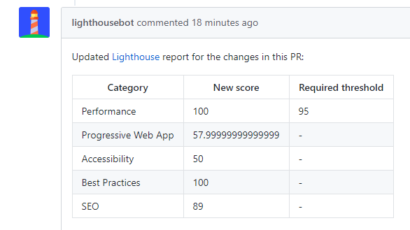 Passing Lighthouse scores