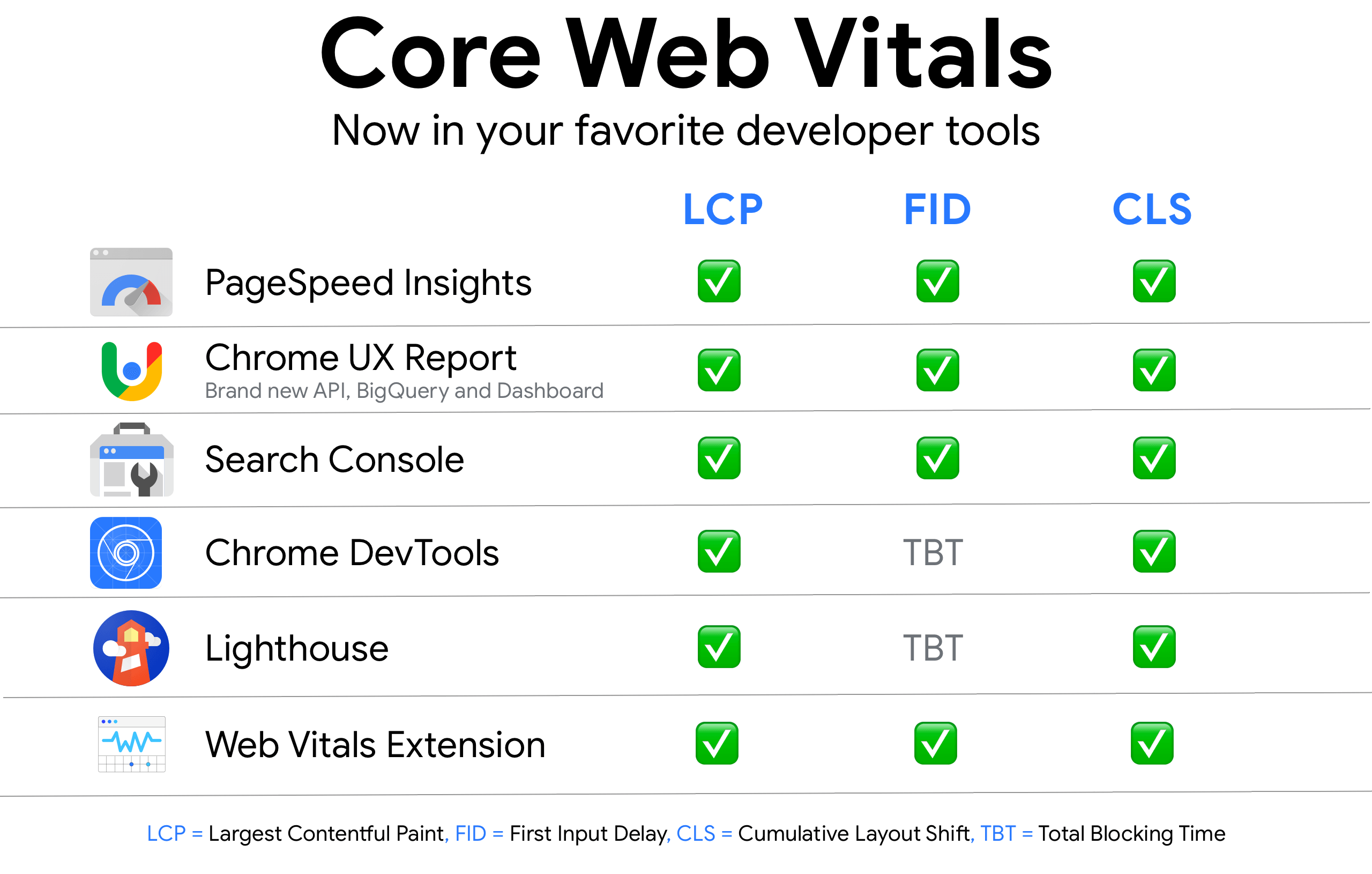 Summary of Chrome and Search Tools that support the Core Web Vitals metrics