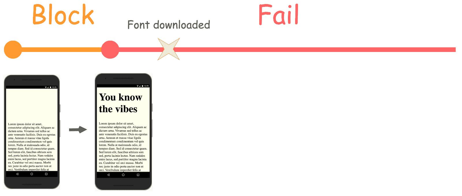 Diagram showing previous optional font behavior when font fails to load