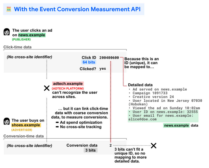 図:API がクロスサイトユーザー認識なしでコンバージョン測定を可能にする方法